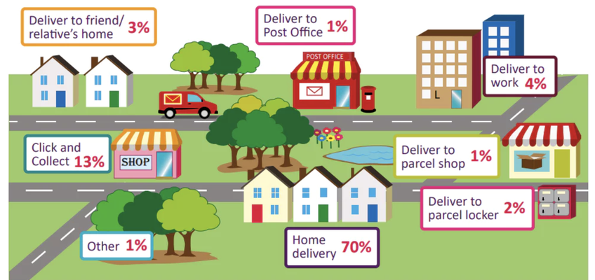 Read More about 13% of all online orders are Click and Collect