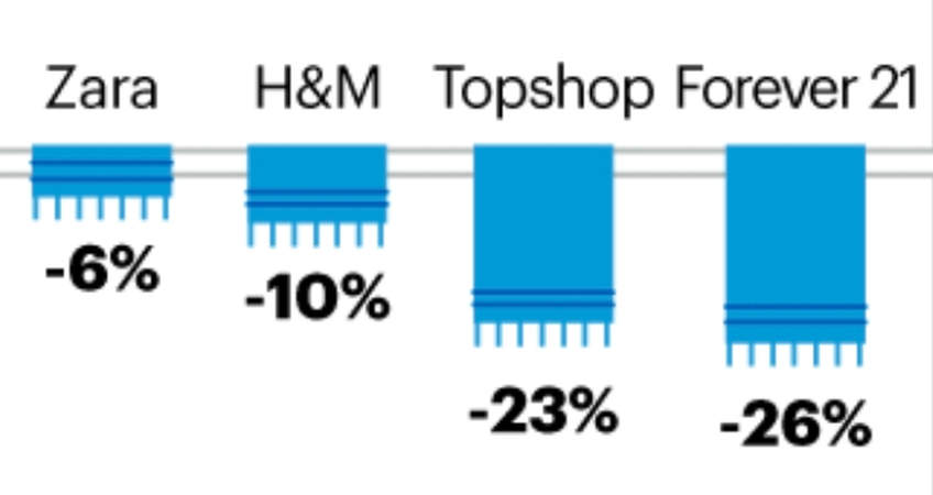 Read More about Top fast fashion brands have seen considerable drops in traffic volumes