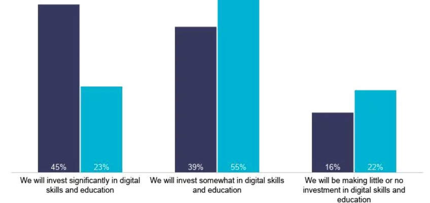 Read More about Top performing organisations invest in training for their digital/eCommerce employees